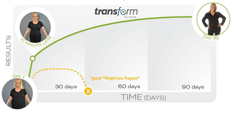 Transform 90 Weight Loss System Ideal Protein